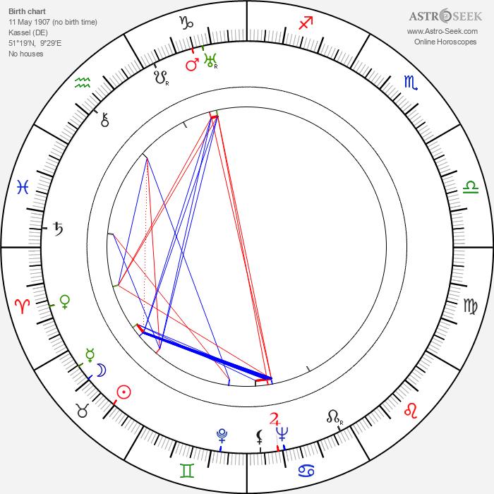 Eberhard Taubert - Astrology Natal Birth Chart