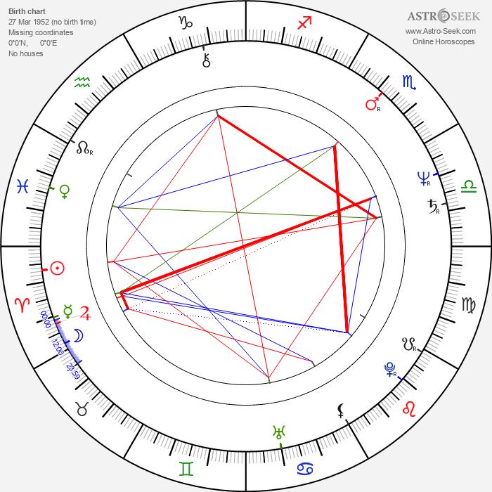 Ecaterina Nazare - Astrology Natal Birth Chart