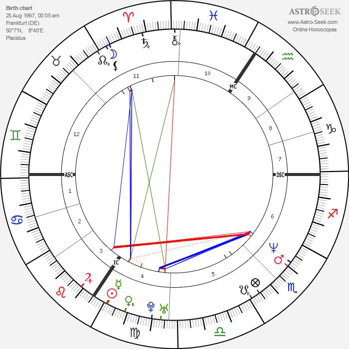 Eckart von Hirschhausen - Astrology Natal Birth Chart