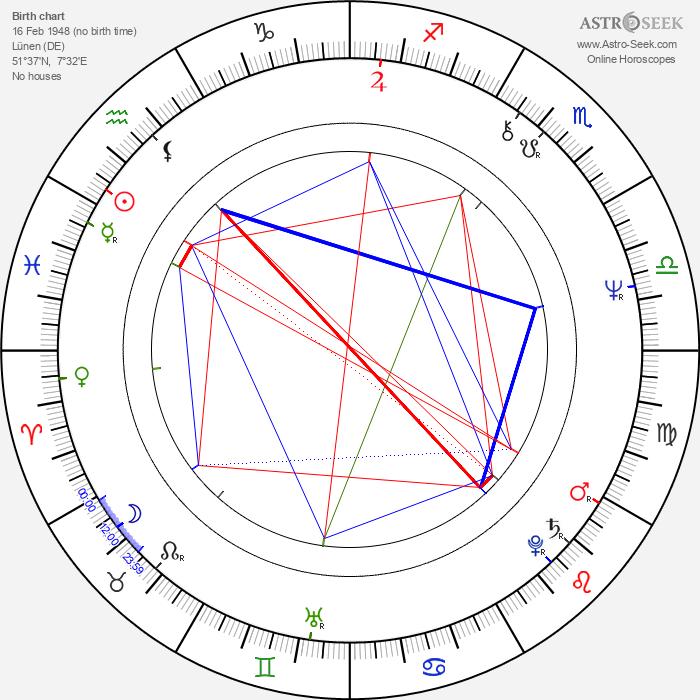 Eckhart Tolle - Astrology Natal Birth Chart