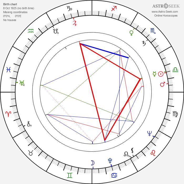Ed Bartels - Astrology Natal Birth Chart