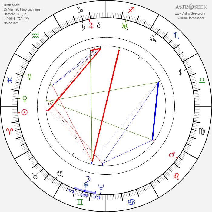Ed Begley - Astrology Natal Birth Chart