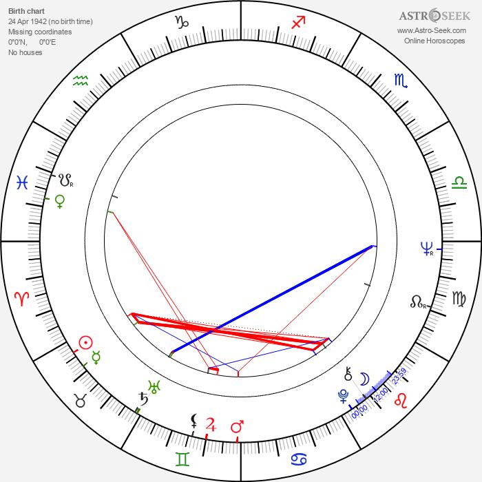 Ed Bianchi - Astrology Natal Birth Chart