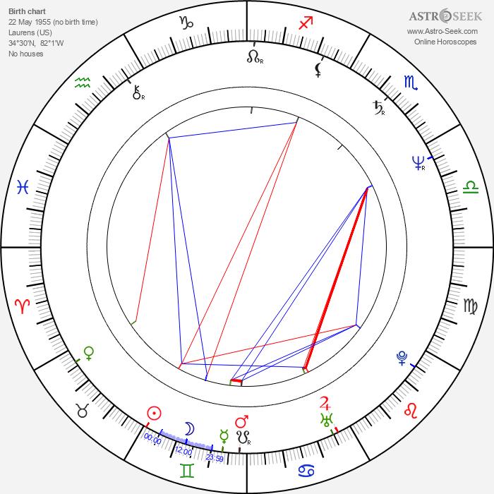 Ed Blakely - Astrology Natal Birth Chart