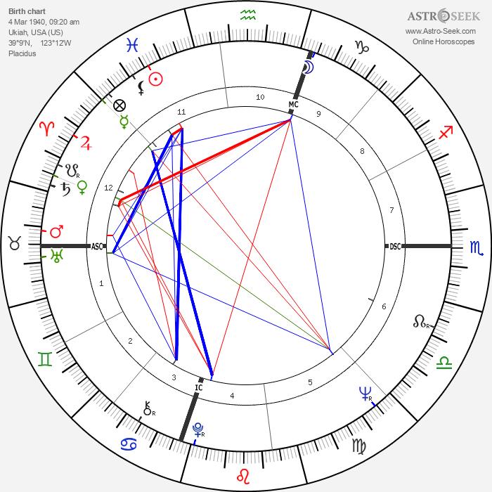 Ed Burke - Astrology Natal Birth Chart