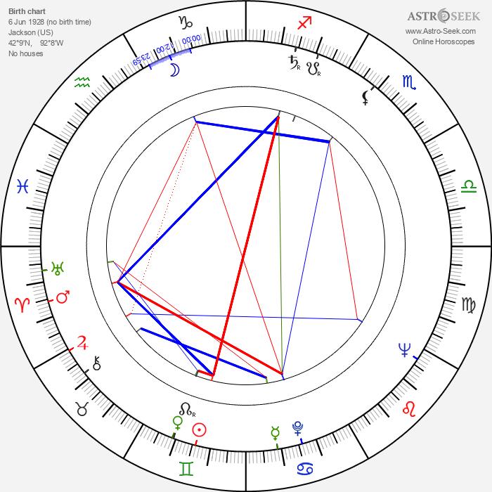 Ed Fury - Astrology Natal Birth Chart