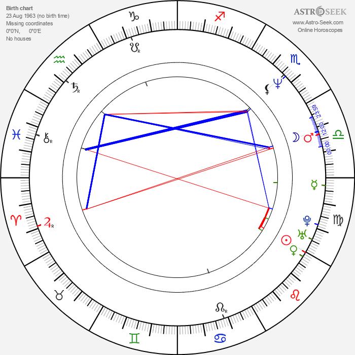 Ed Gale - Astrology Natal Birth Chart