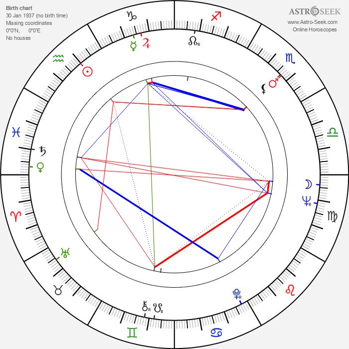 Ed Hansen - Astrology Natal Birth Chart
