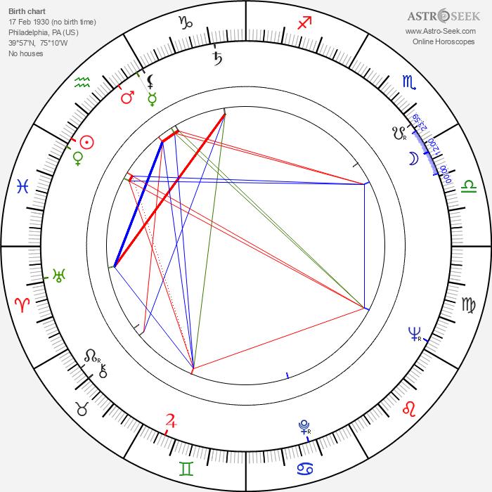 Ed McCready - Astrology Natal Birth Chart