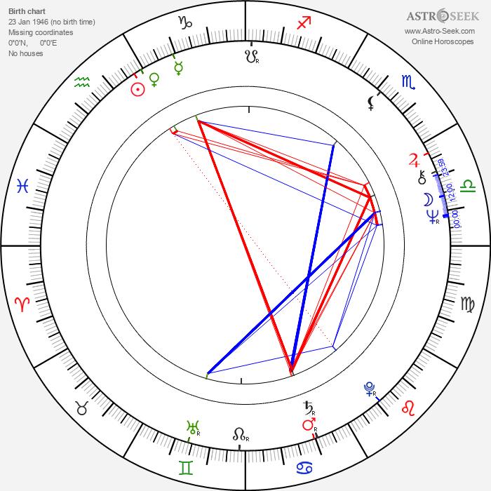 Ed Metzger - Astrology Natal Birth Chart