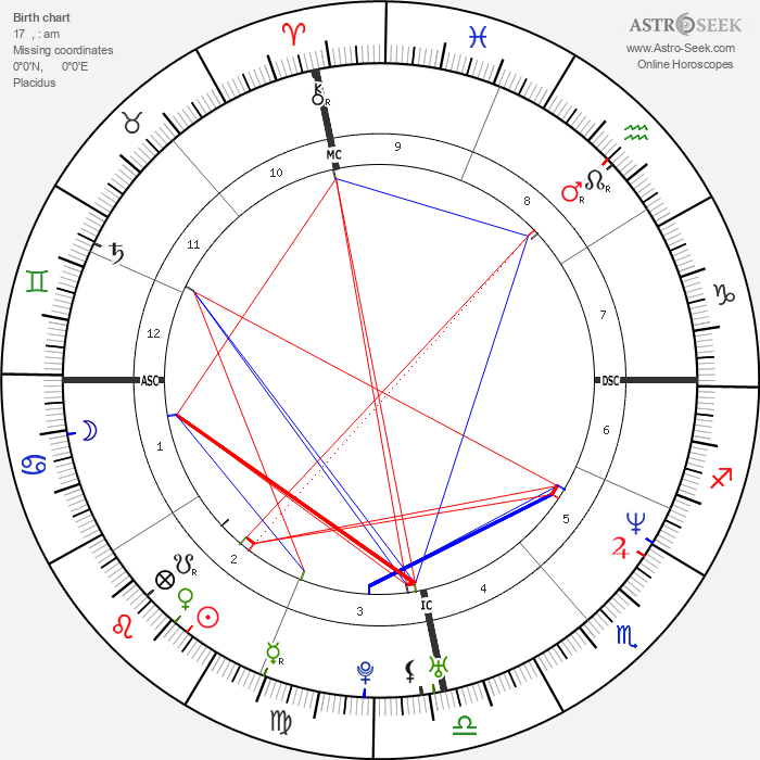 Ed Motta - Astrology Natal Birth Chart