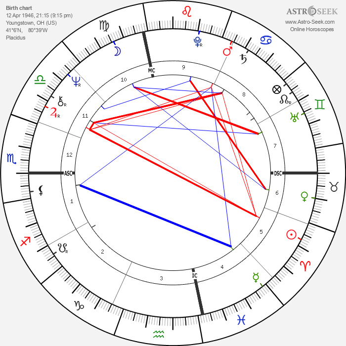 Ed O'Neill - Astrology Natal Birth Chart