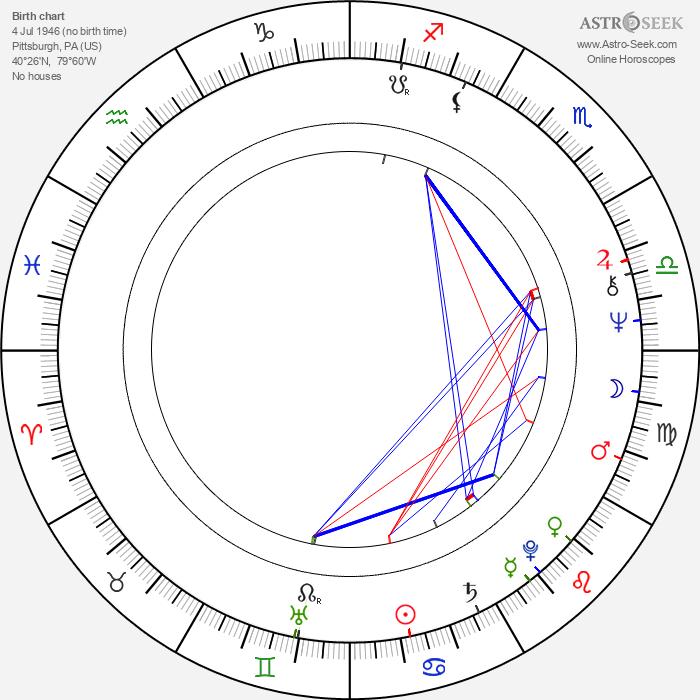 Ed O'Ross - Astrology Natal Birth Chart
