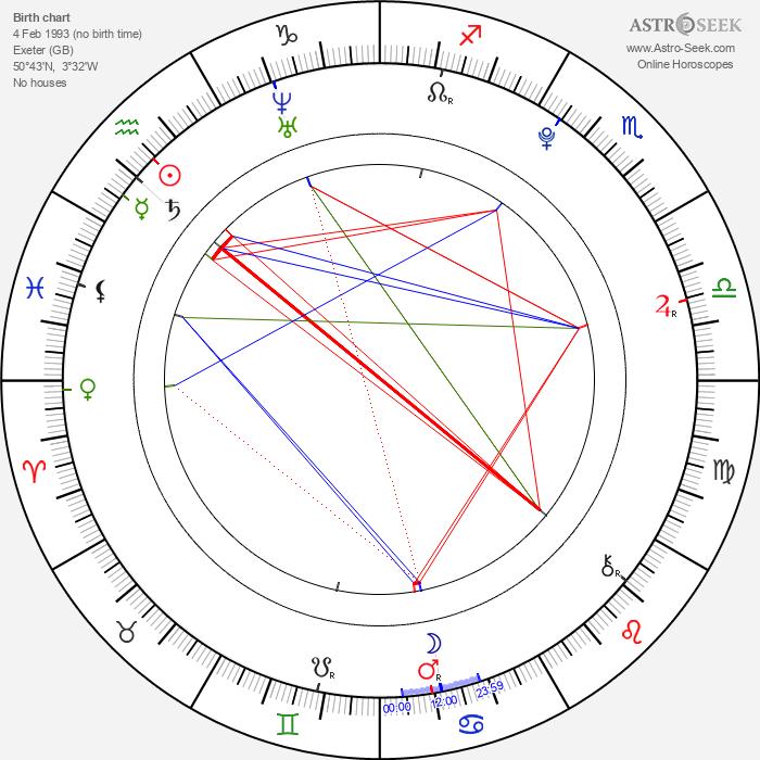 Ed Sanders - Astrology Natal Birth Chart