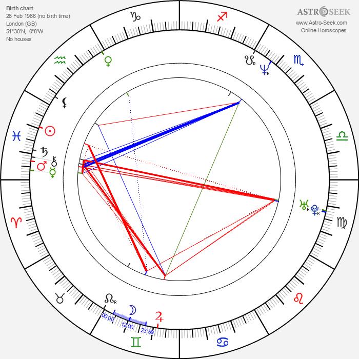 Ed Shearmur - Astrology Natal Birth Chart