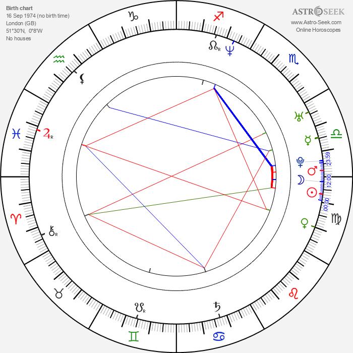 Ed Stoppard - Astrology Natal Birth Chart