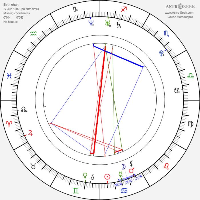 Ed Westwick - Astrology Natal Birth Chart