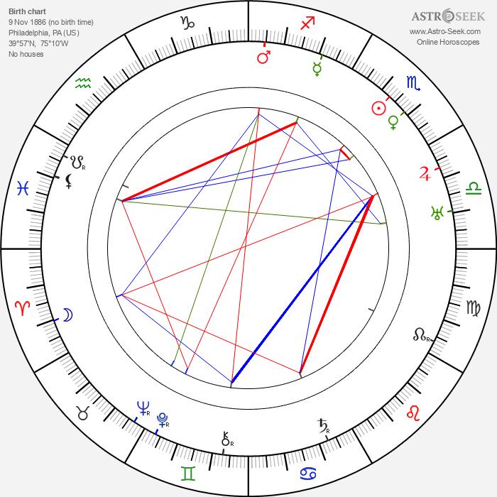 Ed Wynn - Astrology Natal Birth Chart