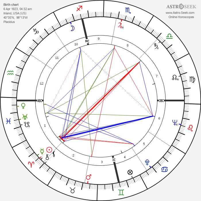 Edd Miller - Astrology Natal Birth Chart