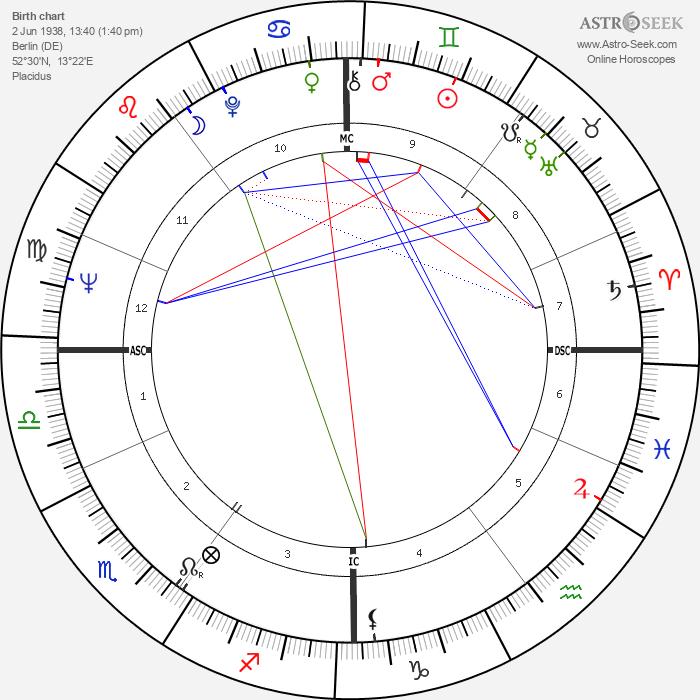 Edda Goering - Astrology Natal Birth Chart