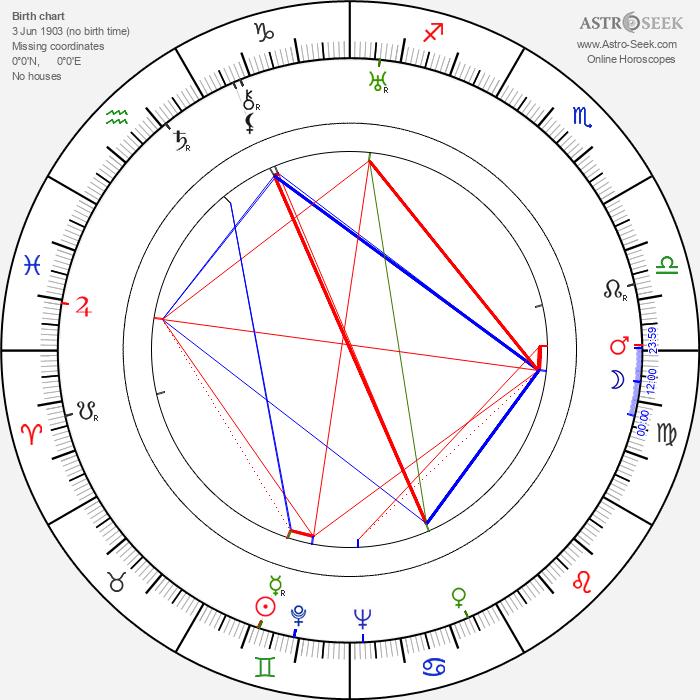 Eddie Acuff - Astrology Natal Birth Chart