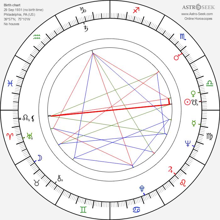 Eddie Barth - Astrology Natal Birth Chart