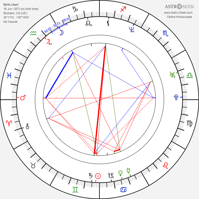 Eddie Cibrian - Astrology Natal Birth Chart
