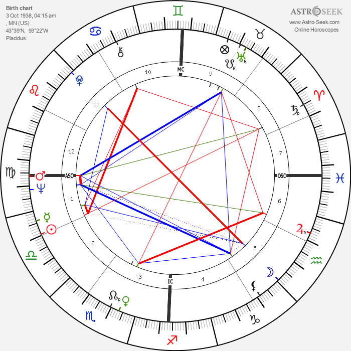 Eddie Cochran - Astrology Natal Birth Chart