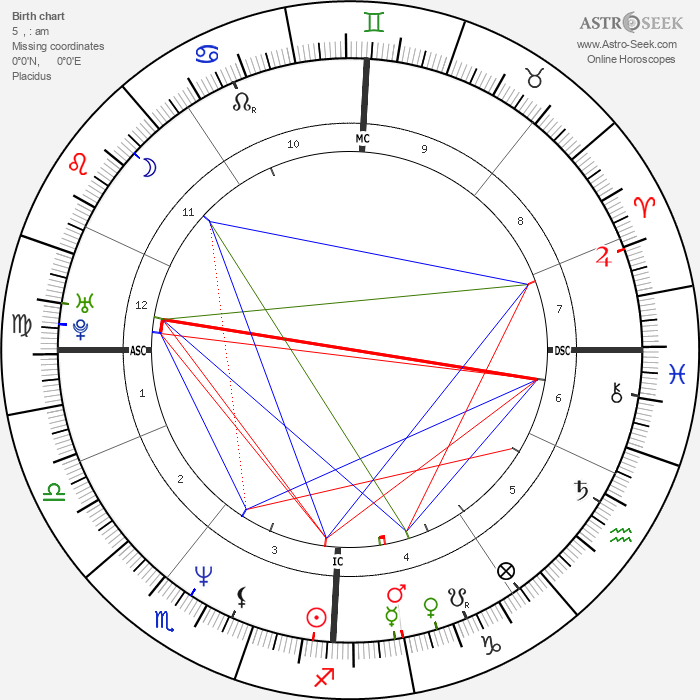 Eddie Edwards - Astrology Natal Birth Chart