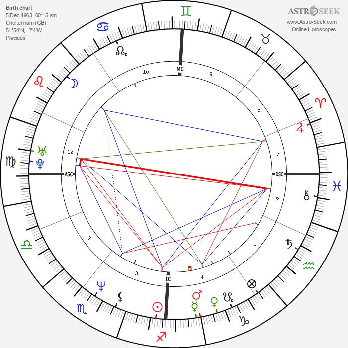 Eddie Edwards - Astrology Natal Birth Chart