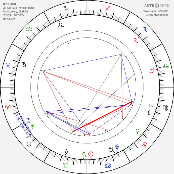 Eddie Floyd - Astrology Natal Birth Chart