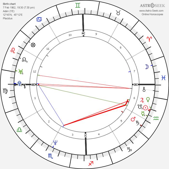 Eddie Izzard - Astrology Natal Birth Chart