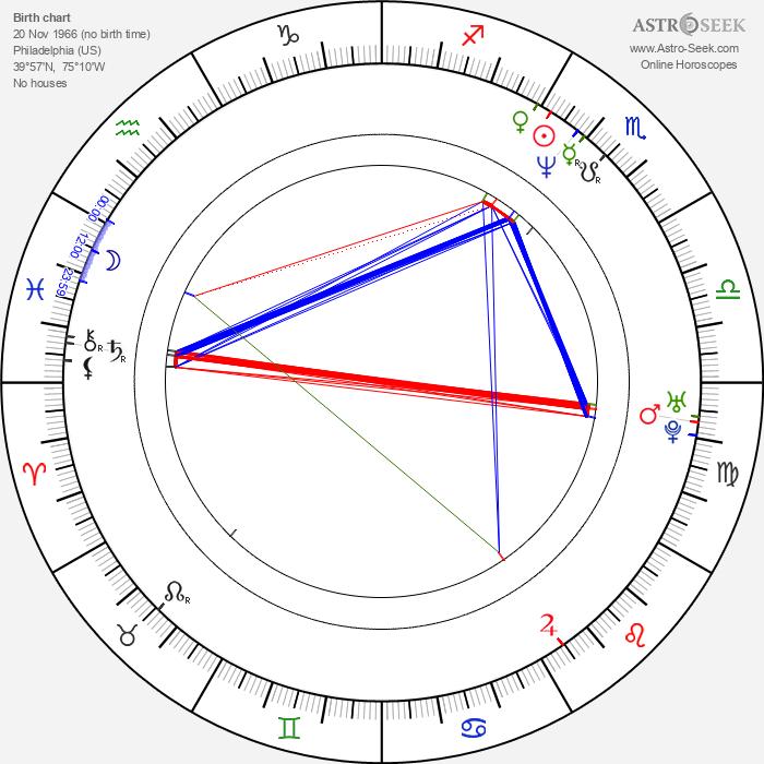 Eddie Kehler - Astrology Natal Birth Chart