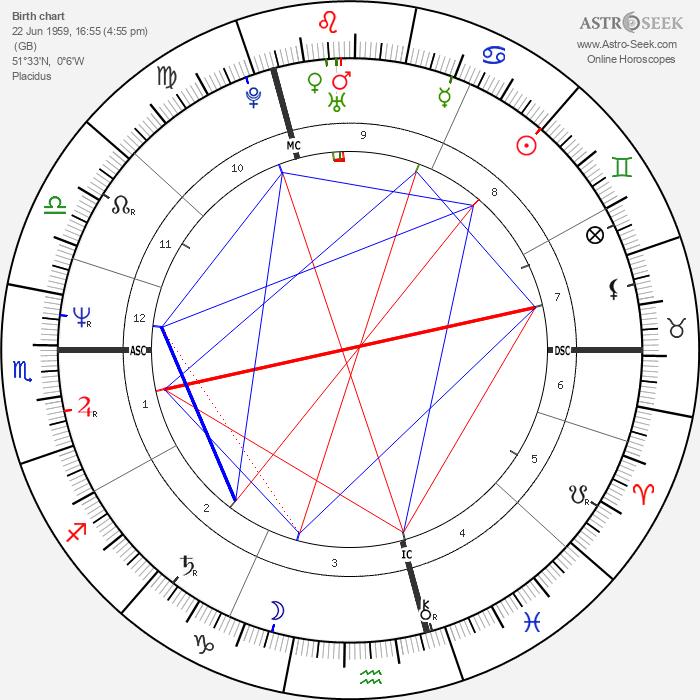 Eddie Kidd - Astrology Natal Birth Chart