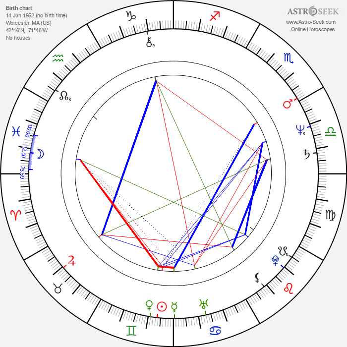 Eddie Mekka - Astrology Natal Birth Chart
