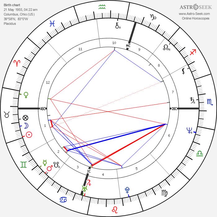 Eddie Milner - Astrology Natal Birth Chart