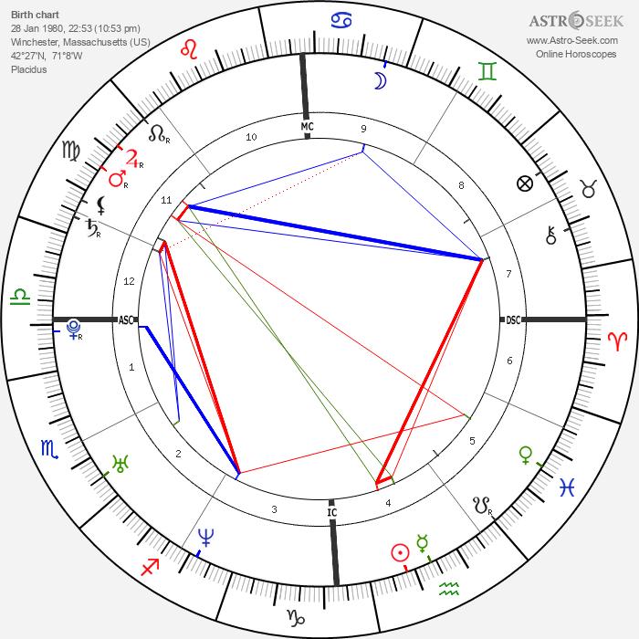 Eddie O'Brian Jr. - Astrology Natal Birth Chart