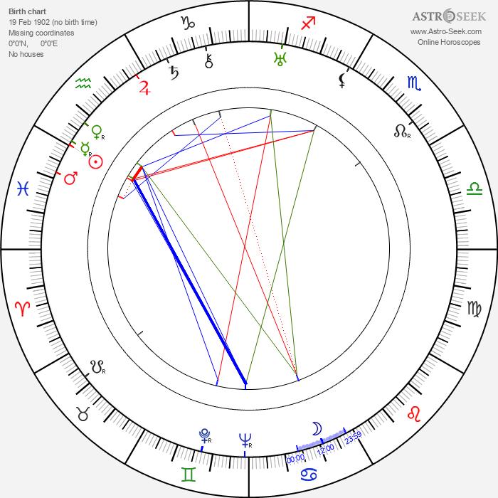 Eddie Peabody - Astrology Natal Birth Chart