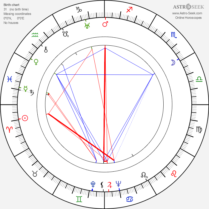 Eddie Quillan - Astrology Natal Birth Chart