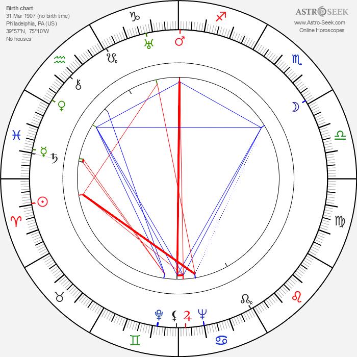 Eddie Quillan - Astrology Natal Birth Chart