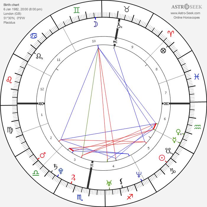 Eddie Redmayne - Astrology Natal Birth Chart