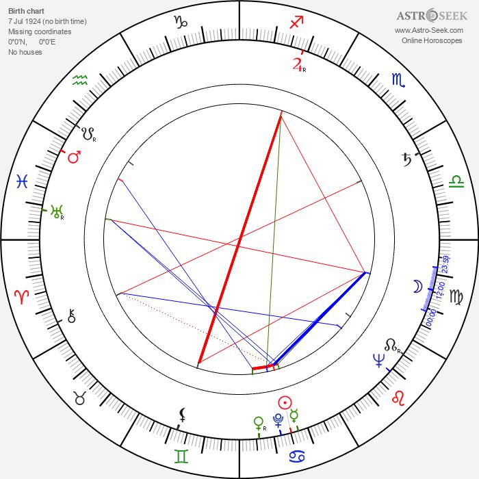Eddie Romero - Astrology Natal Birth Chart
