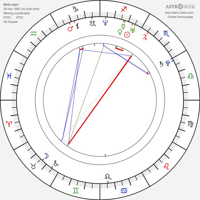 Eddie Spears - Astrology Natal Birth Chart