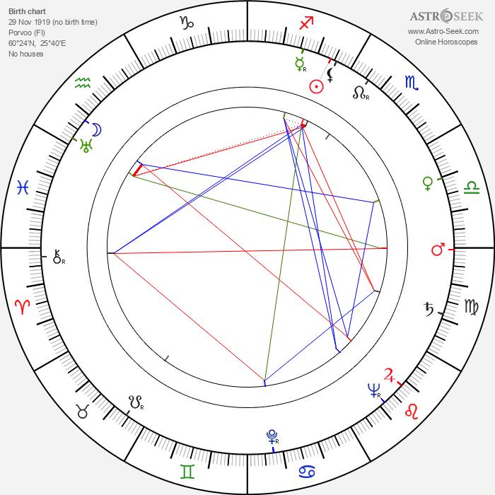 Eddie Stenberg - Astrology Natal Birth Chart