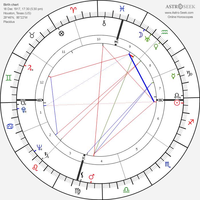 Eddie Vinson - Astrology Natal Birth Chart