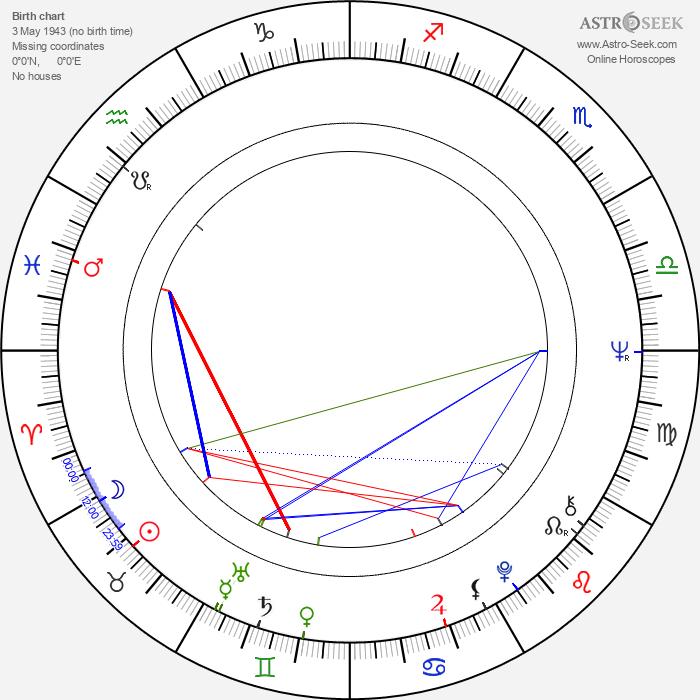 Eddy Asselbergs - Astrology Natal Birth Chart
