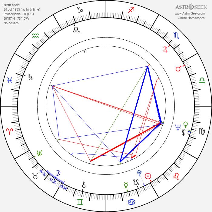 Eddy Donno - Astrology Natal Birth Chart
