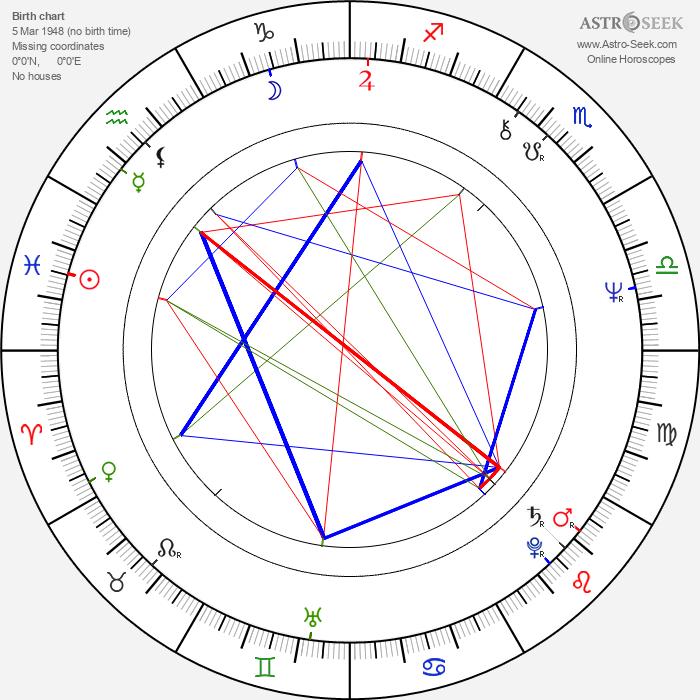 Eddy Grant - Astrology Natal Birth Chart