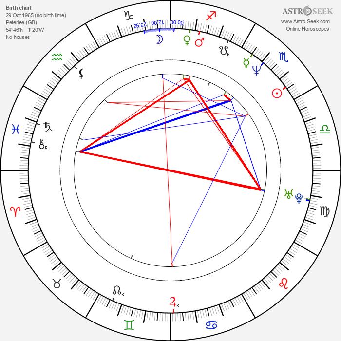Eddy Huntington - Astrology Natal Birth Chart