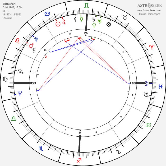 Eddy Mitchell - Astrology Natal Birth Chart